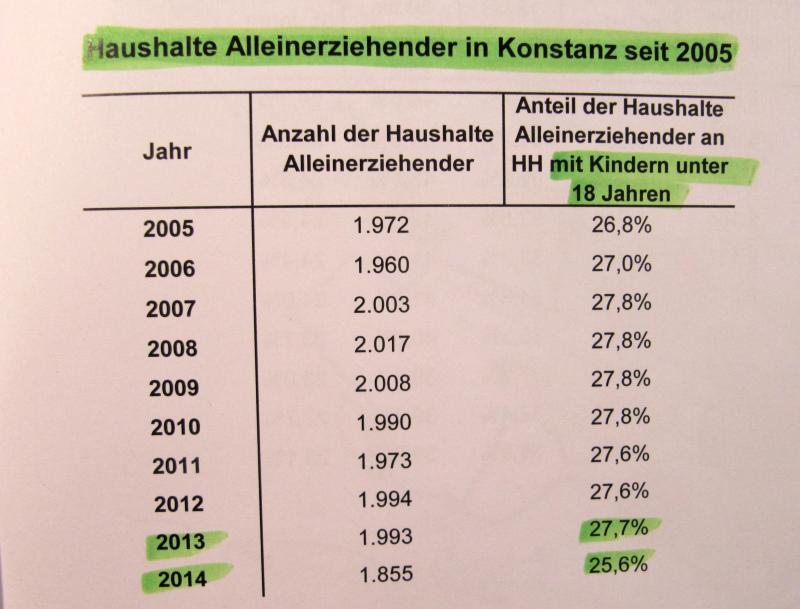 Alleinerziehende in Konstanz